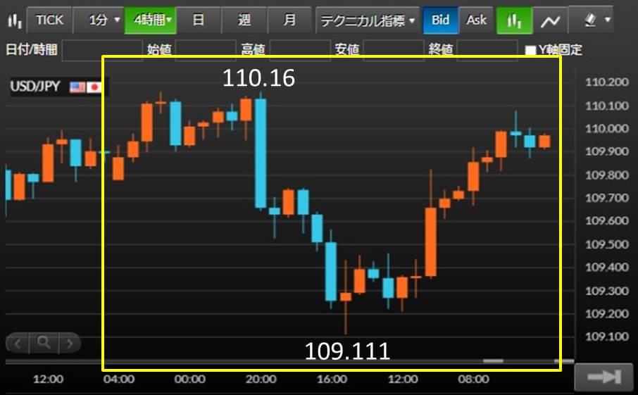 JPY/USD チャート