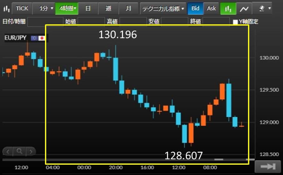 EUR/JPY チャート