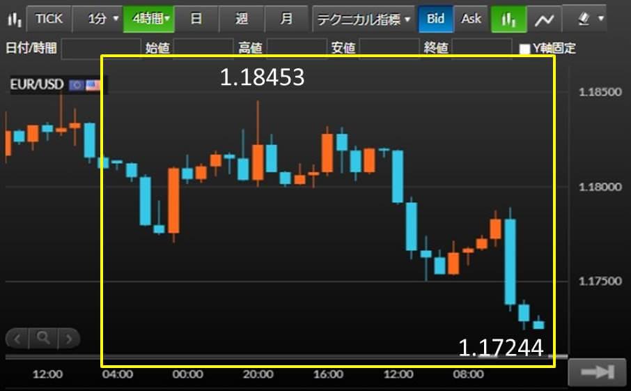 EUR/USD チャート