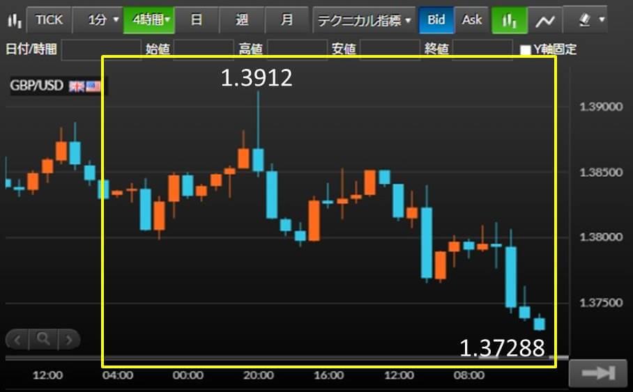 GBP/USD チャート